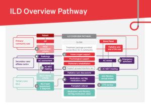 ILD-overview-pathway